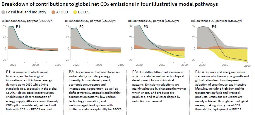 Pathways in the IPCC Special Report on 1.5C warming.