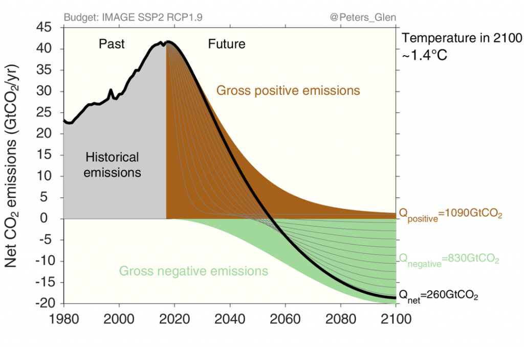 Negative emissions required to stay below 1.5°C warming through 2100. Source: Glen Peters via Twitter.