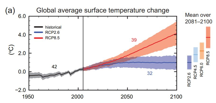 Expected warming through 2100 under the four RCPs. Source: IPCC AR5 WG1 SPM Fig7a.