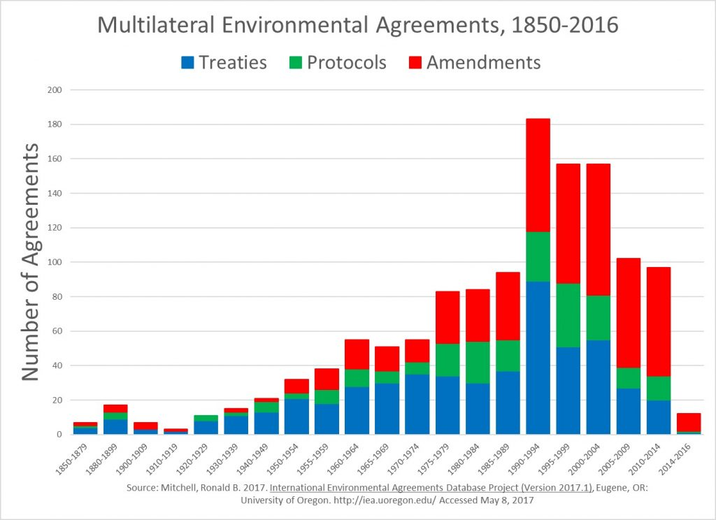 Multilateral environmental agreements by year. Source International Environmental Agreements Database Project.
