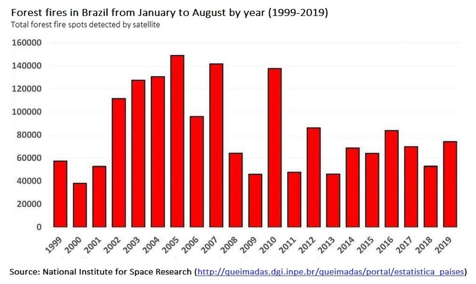The number of forest fires each year, through August. Source: INPE.