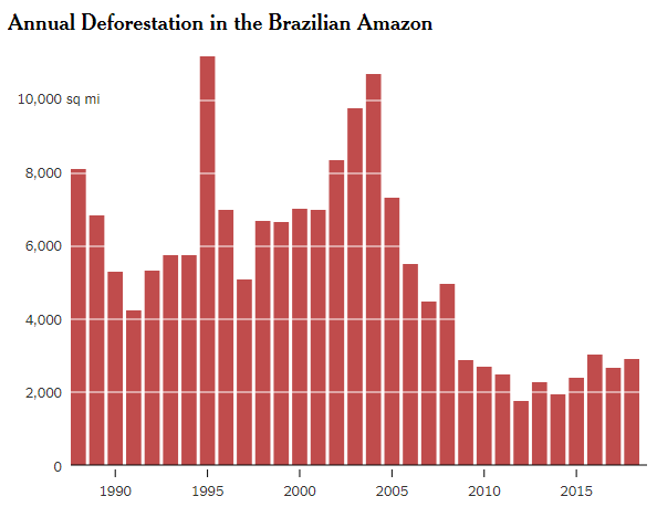 The annual rate of deforestation in Brazil. Source: INPE via New York Times.