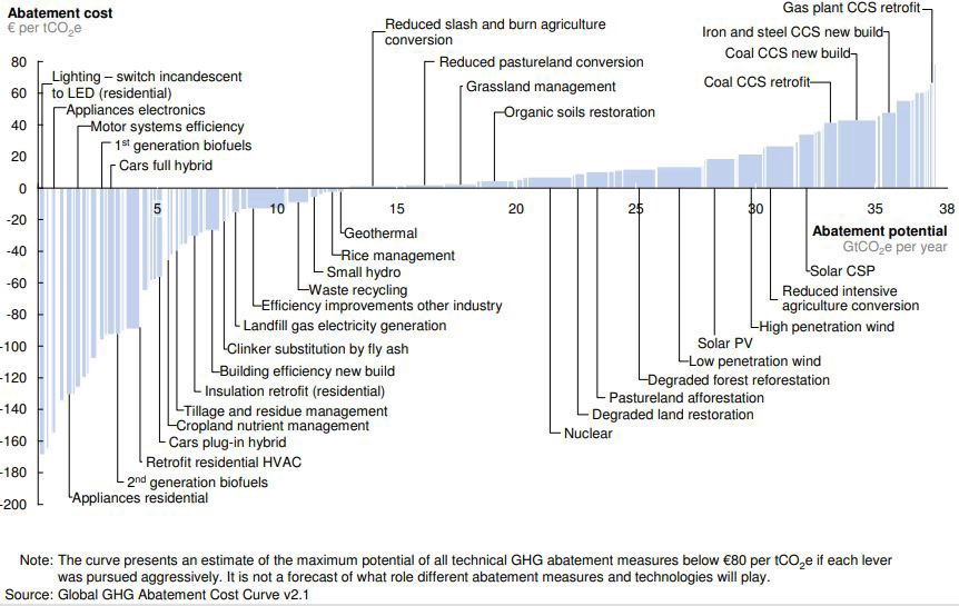 The McKinsey marginal abatement cost curve