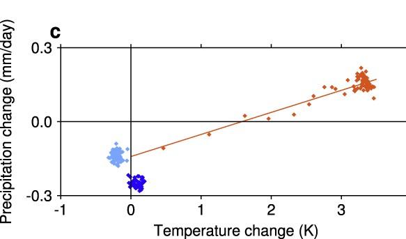 Precipitation and temperature changes in Ferroar et al (2014)
