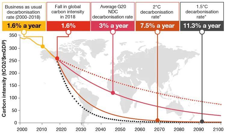 PwC's Low Carbon Economy Index